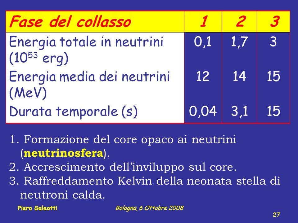 Fase del collasso123 Energia totale in neutrini (10 53 erg) 0,11,73 Energia media dei neutrini (MeV) 121415 Durata temporale (s)0,043,115 1.