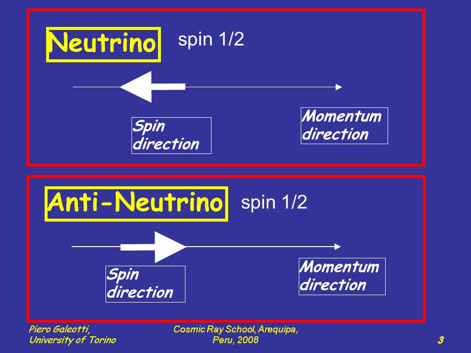 Piero Galeotti, University of Torino Cosmic Ray School, Arequipa, Peru, 2008 3 Momentum direction Spin direction Neutrino Anti-Neutrino spin 1/2 Spin direction Momentum direction spin 1/2