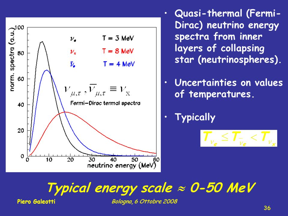 Quasi-thermal (Fermi- Dirac) neutrino energy spectra from inner layers of collapsing star (neutrinospheres).