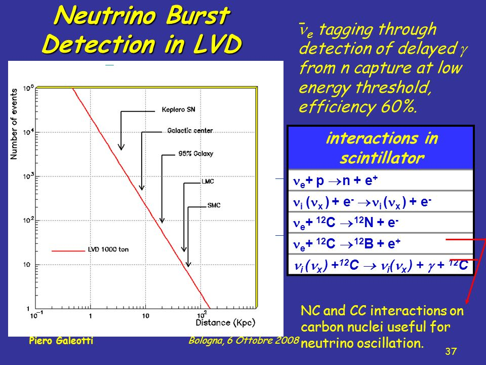 Neutrino Burst Detection in LVD interactions in scintillator e + p n + e + i ( x ) + e - i ( x ) + e - e + 12 C 12 N + e - e + 12 C 12 B + e + i ( x ) + 12 C i ( x ) + + 12 C NC and CC interactions on carbon nuclei useful for neutrino oscillation.