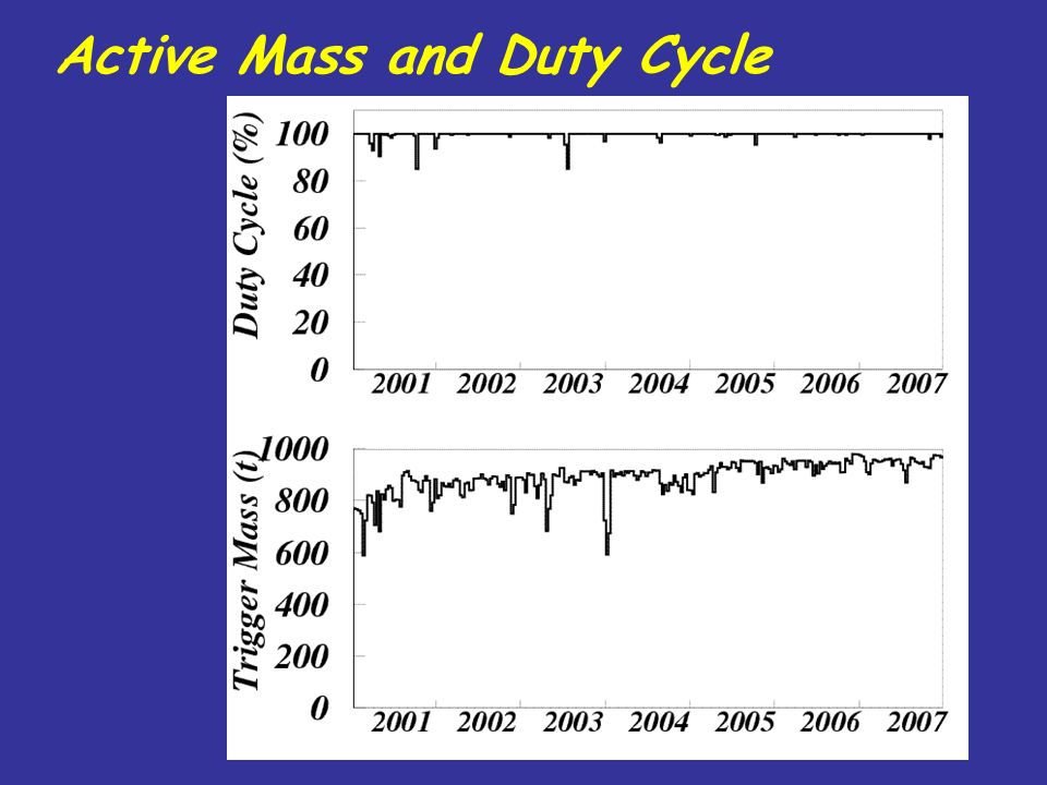 Active Mass and Duty Cycle
