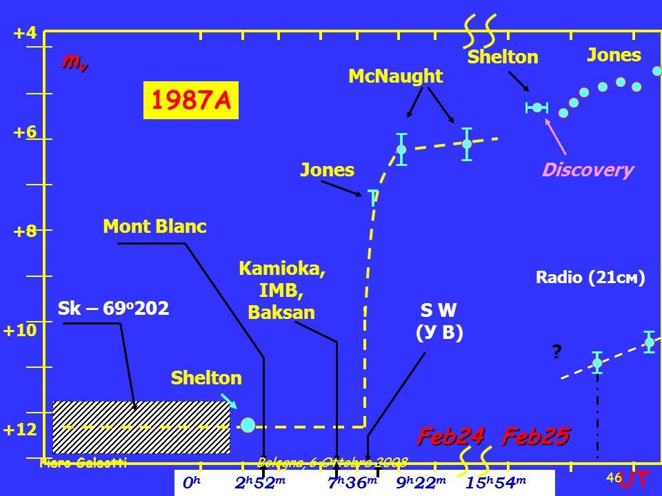 +4 +6 +8 +10 +12 0 h 2 h 52 m 7 h 36 m 9 h 22 m 15 h 54 m Sk – 69 o 202 McNaught Radio (21cм) .
