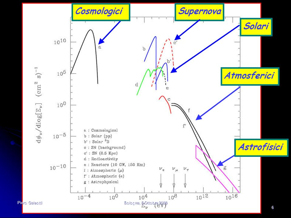 Atmosferici Solari Astrofisici CosmologiciSupernova 6 Piero GaleottiBologna, 6 Ottobre 2008