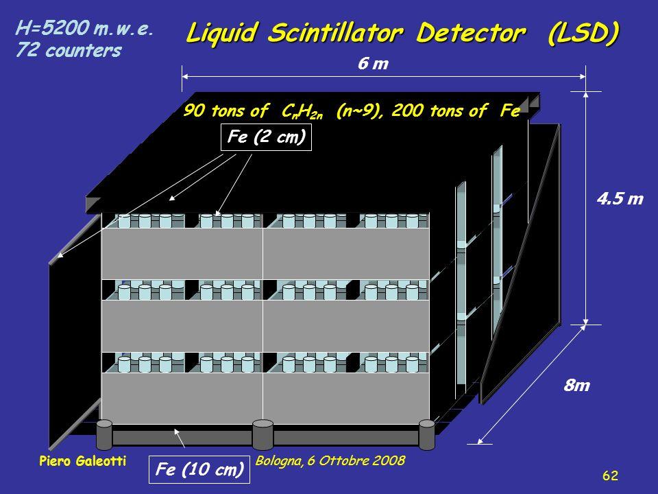 Liquid Scintillator Detector (LSD) Fe (2 cm) Fe (10 cm) H=5200 m.w.e.