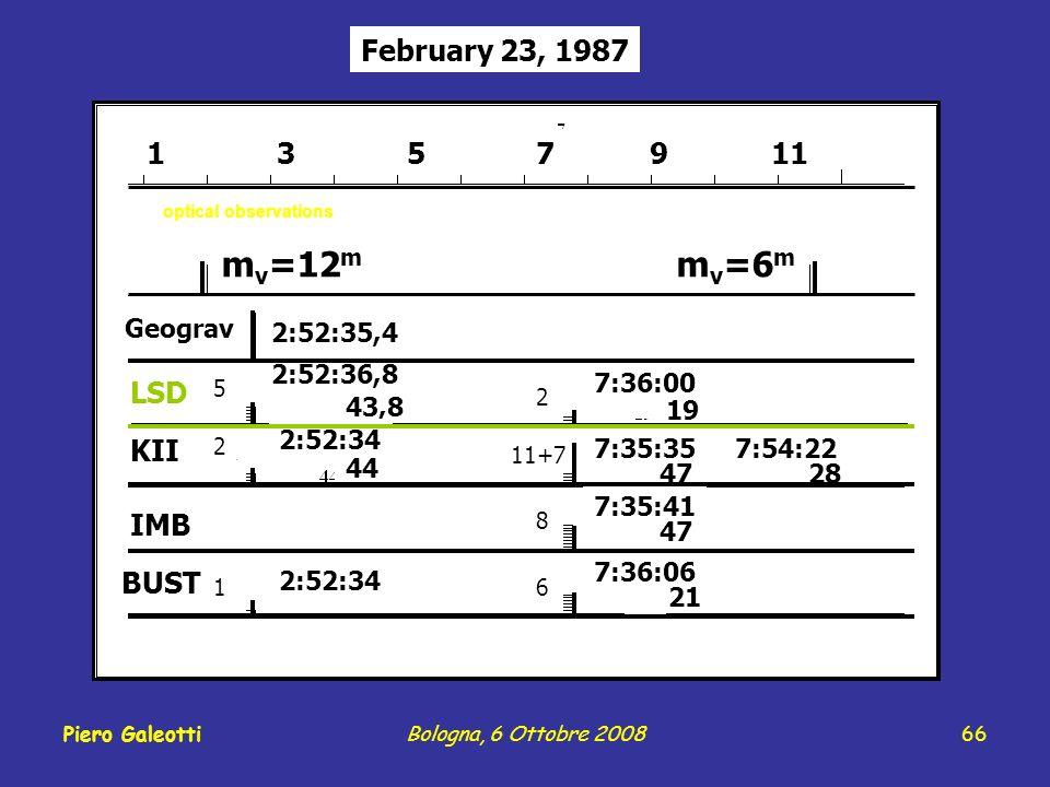 66 February 23, 1987 1 3 5 7 9 11 m v =6 m m v =12 m Geograv LSD KII IMB BUST 2:52:35,4 2:52:36,8 43,8 2:52:34 44 2:52:34 7:36:00 7:35:35 7:54:22 7:35:41 7:36:06 19 47 28 47 21 2 11+7 8 6 5 2 1 optical observations Piero GaleottiBologna, 6 Ottobre 2008