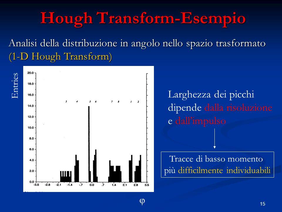 15 Hough Transform-Esempio Entries Larghezza dei picchi dipende dalla risoluzione e dallimpulso Tracce di basso momento più difficilmente individuabili Analisi della distribuzione in angolo nello spazio trasformato (1-D Hough Transform)