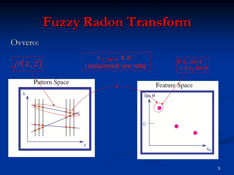 5 Fuzzy Radon Transform Ovvero: 0