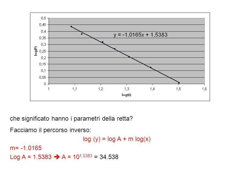 che significato hanno i parametri della retta? Facciamo il percorso inverso: log (y) = log A + m log(x) m= -1.0165 Log A = 1.5383 A = 10 1.5383 = 34.5
