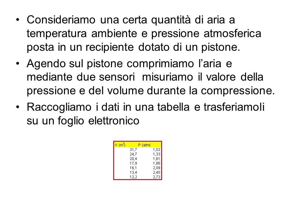 Riportiamo in un grafico i valori della pressione (espressi in Pascal) in funzione del volume (espresso in m 3 ).