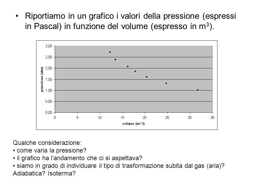 Riportiamo in un grafico i valori della pressione (espressi in Pascal) in funzione del volume (espresso in m 3 ). Qualche considerazione: come varia l