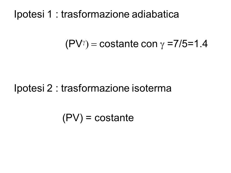Cerchiamo una linea di tendenza del tipo legge di potenza : y = A x k Che significato hanno le diverse variabili dellequazione?