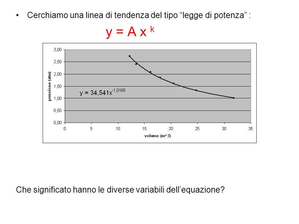 Possiamo riscrivere lequazione come: y x 1.0165 = 34.541 che con la corrispondenza y Pressione x Volume diventa PV 1.0165 = 34.541 Il valore dellesponente di V suggerisce che la trasformazione subita dallaria è isoterma (PV = costante)