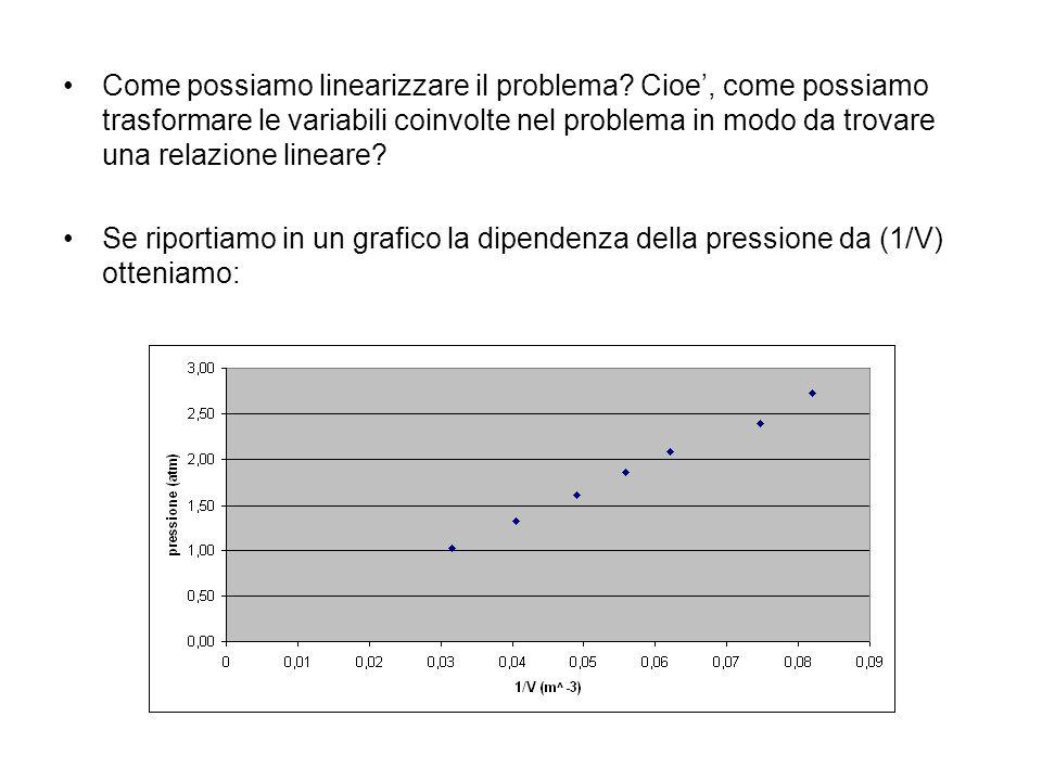 Come possiamo linearizzare il problema? Cioe, come possiamo trasformare le variabili coinvolte nel problema in modo da trovare una relazione lineare?