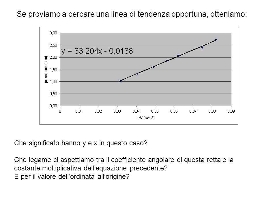 Possiamo applicare unaltra tecnica per linearizzare il problema.