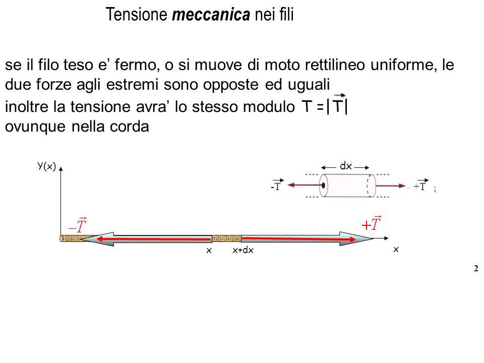 2 dx -T+T Tensione meccanica nei fili se il filo teso e fermo, o si muove di moto rettilineo uniforme, le due forze agli estremi sono opposte ed uguali Y(x) x x x+dx inoltre la tensione avra lo stesso modulo T = T  ovunque nella corda