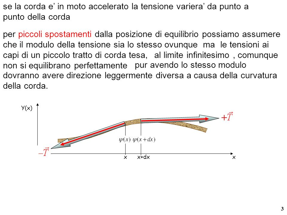 3 se la corda e in moto accelerato la tensione variera da punto a punto della corda x x+dx Y(x) x le tensioni ai capi di un piccolo tratto di corda tesa, al limite infinitesimo, comunque non si equilibrano perfettamente per piccoli spostamenti dalla posizione di equilibrio possiamo assumere che il modulo della tensione sia lo stesso ovunque ma pur avendo lo stesso modulo dovranno avere direzione leggermente diversa a causa della curvatura della corda.