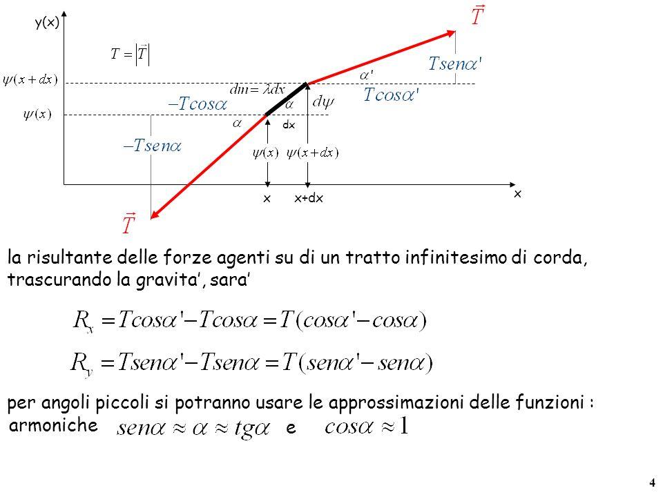 4 x x+dx y(x) x dx per angoli piccoli si potranno usare le approssimazioni delle funzioni : e la risultante delle forze agenti su di un tratto infinitesimo di corda, trascurando la gravita, sara armoniche