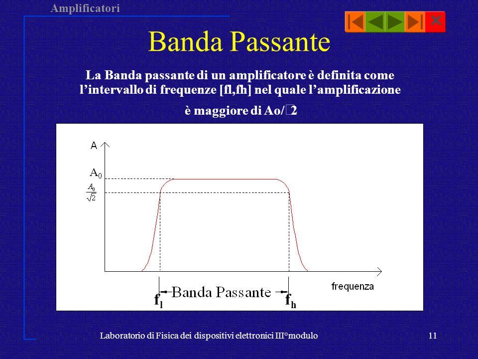 Amplificatori Laboratorio di Fisica dei dispositivi elettronici III°modulo11 Banda Passante A0A0 La Banda passante di un amplificatore è definita come