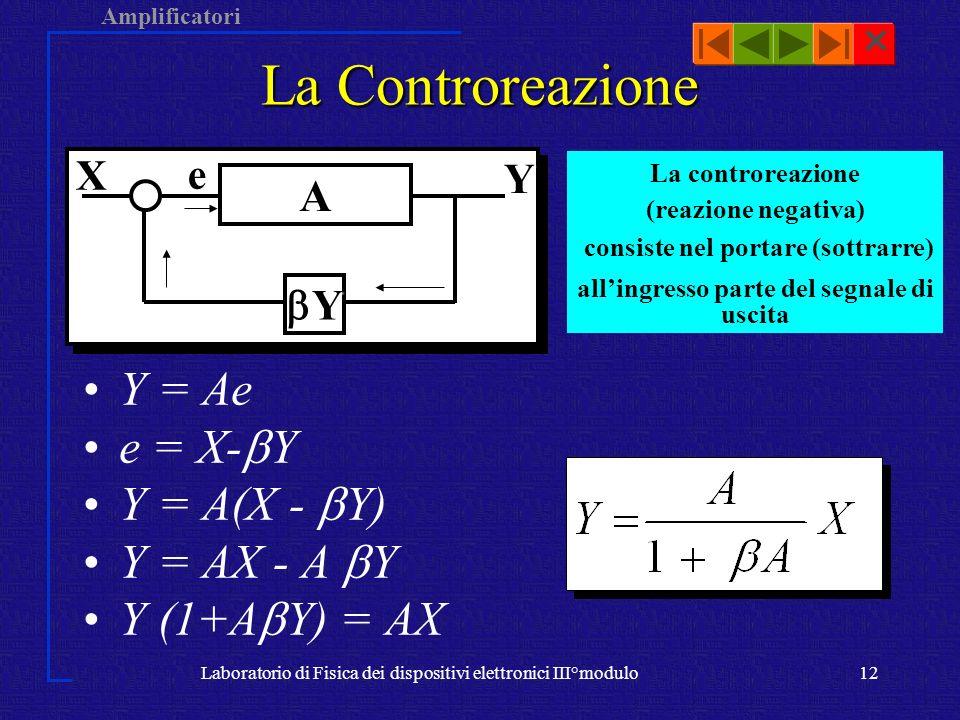 Amplificatori Laboratorio di Fisica dei dispositivi elettronici III°modulo12 La Controreazione A Y X Ye Y = Ae e = X- Y Y = A(X - Y) Y = AX - A Y Y (1