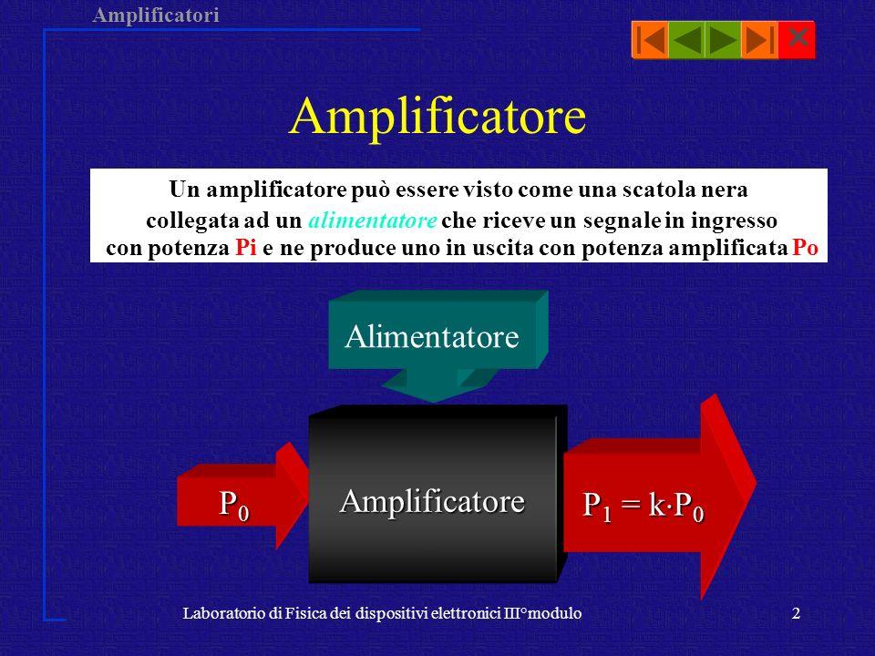 Amplificatori Laboratorio di Fisica dei dispositivi elettronici III°modulo2 Amplificatore P0P0P0P0 Amplificatore P 1 = k P 0 Alimentatore Un amplifica