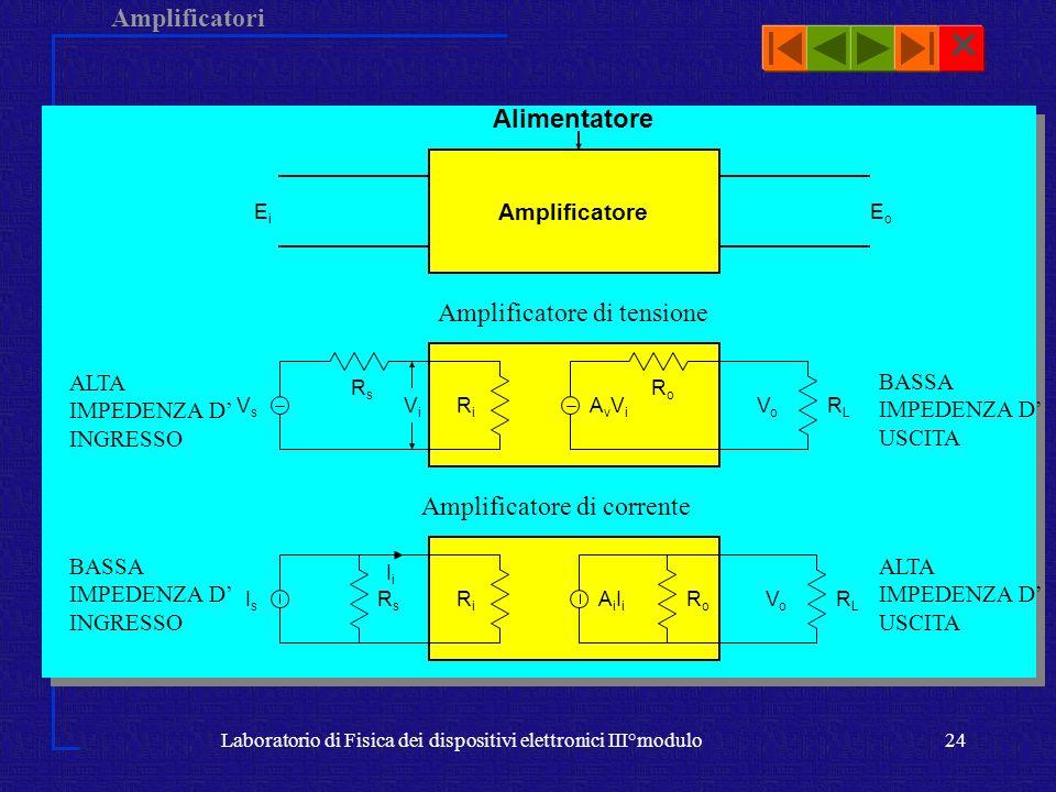 Amplificatori Laboratorio di Fisica dei dispositivi elettronici III°modulo24 Amplificatore di tensione Amplificatore di corrente Amplificatore Aliment