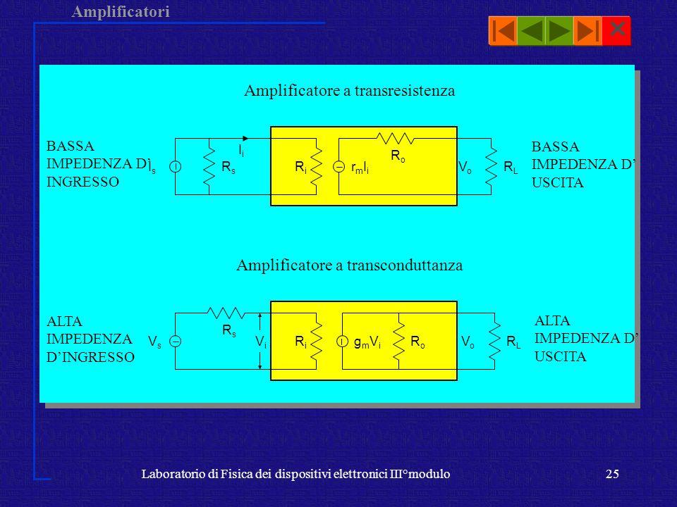 Amplificatori Laboratorio di Fisica dei dispositivi elettronici III°modulo25 Amplificatore a transresistenza Amplificatore a transconduttanza ViVi VsV