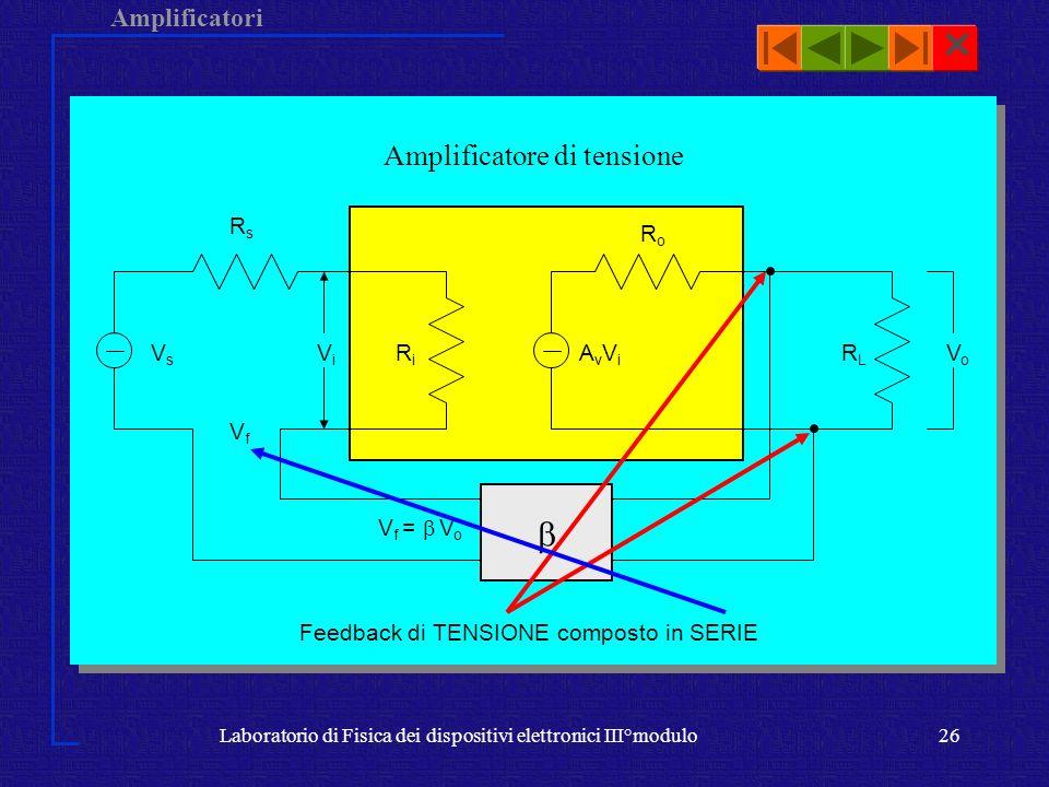 Amplificatori Laboratorio di Fisica dei dispositivi elettronici III°modulo26 Amplificatore di tensione ViVi RiRi RsRs VfVf V f = V o VsVs Feedback di