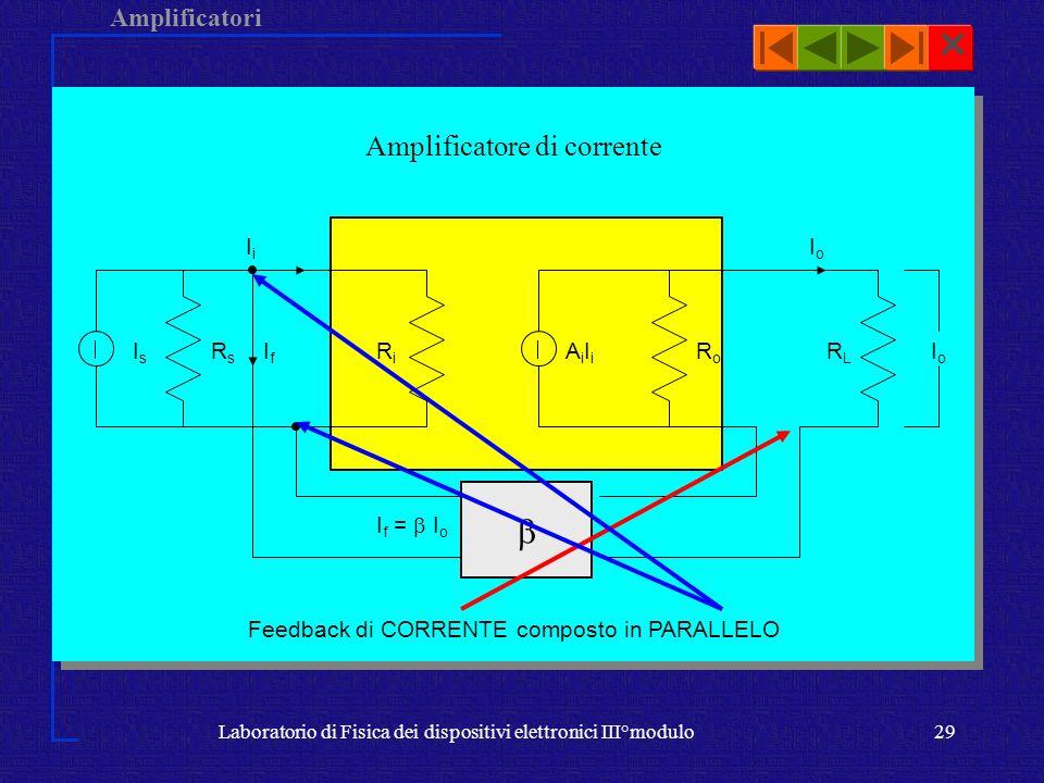 Amplificatori Laboratorio di Fisica dei dispositivi elettronici III°modulo29 Amplificatore di corrente RiRi I f = I o RsRs IsIs IfIf IiIi IoIo RLRL Ai