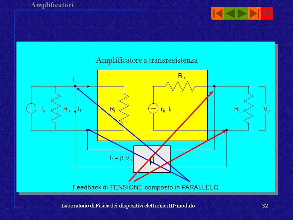 Amplificatori Laboratorio di Fisica dei dispositivi elettronici III°modulo32 RoRo RLRL r m I i VoVo RiRi I f = V o RsRs IsIs IfIf IiIi Feedback di TEN