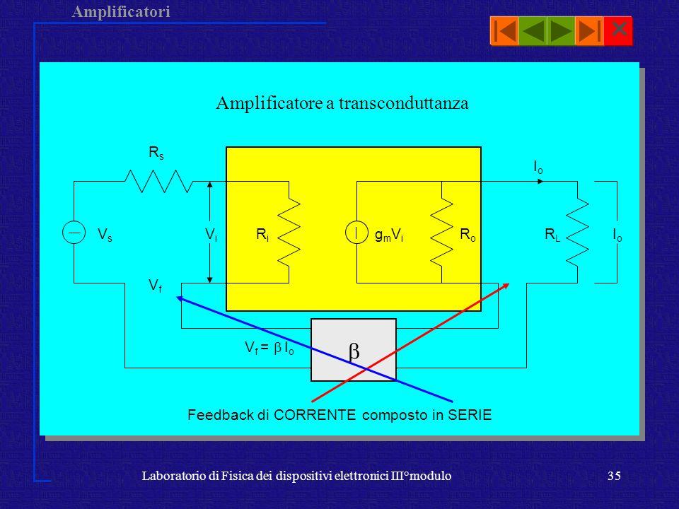 Amplificatori Laboratorio di Fisica dei dispositivi elettronici III°modulo35 Amplificatore a transconduttanza ViVi RiRi RsRs VfVf V f = I o VsVs IoIo