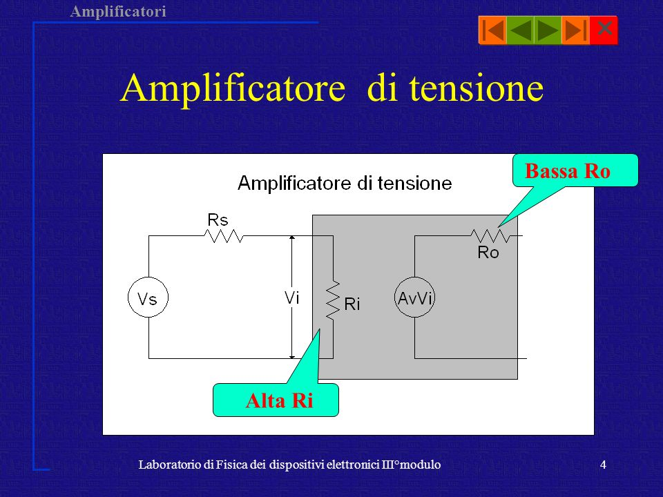 Amplificatori Laboratorio di Fisica dei dispositivi elettronici III°modulo4 Amplificatore di tensione Alta Ri Bassa Ro