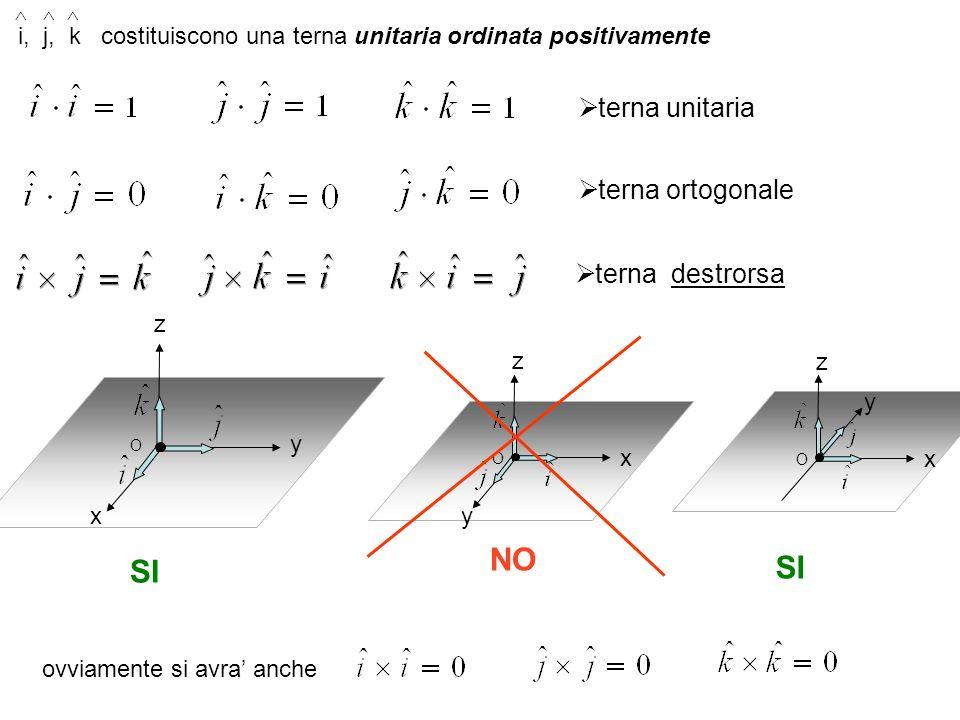 terna destrorsa terna ortogonale terna unitaria O x y z O y x z SI NO i, j, k costituiscono una terna unitaria ordinata positivamente ^^^ O y x z SI o
