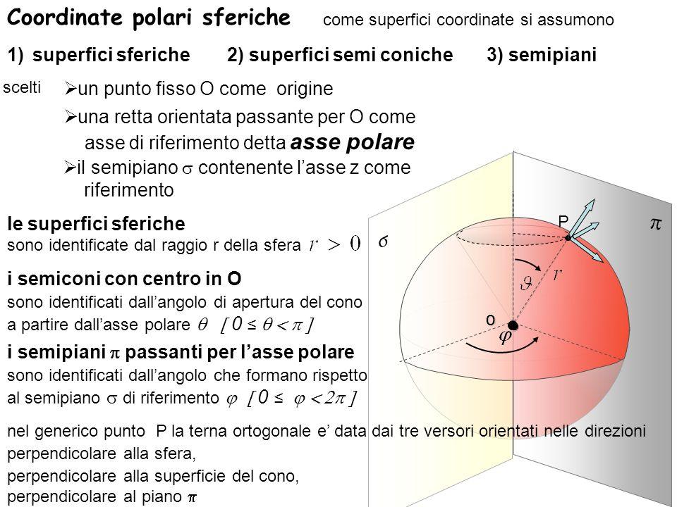 Coordinate polari sferiche O come superfici coordinate si assumono 1)superfici sferiche2) superfici semi coniche3) semipiani scelti un punto fisso O c