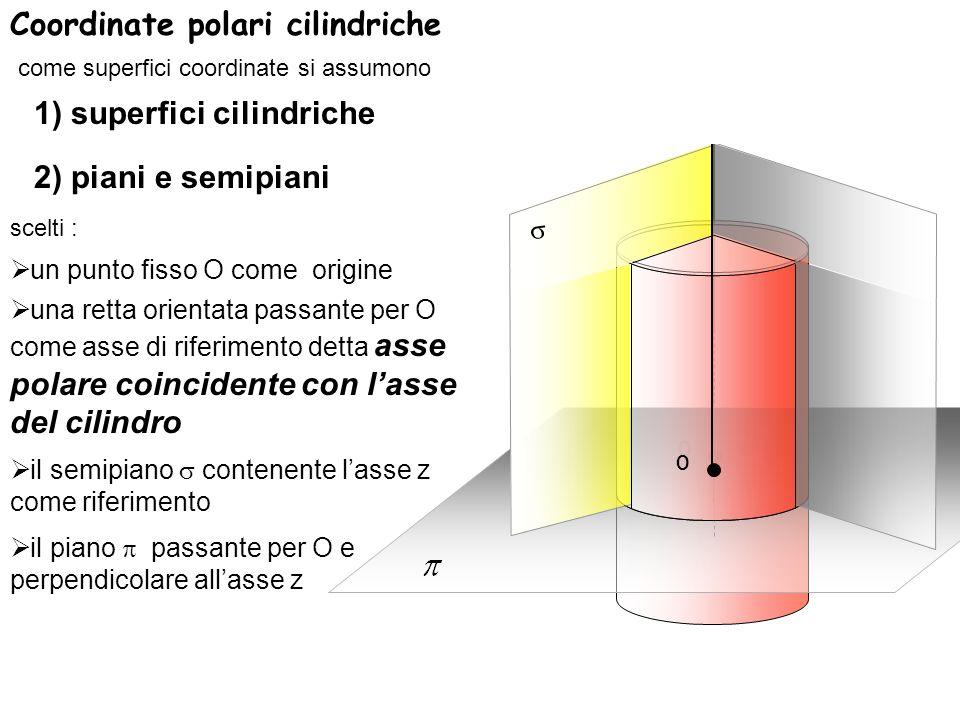 sono definite dal raggio della sezione normale del cilindro > 0 i semipiani passanti per lasse di riferimento z sono caratterizzati dallangolo che formano rispetto al semipiano di riferimento 0 i piani paralleli al piano sono individuati dalla loro posizione z il versore u z (P) parallelo allasse z e perpendicolare in P al piano passante per il punto P dello spazio ^ P z le superfici cilindriche aventi come asse di simmetria lasse di riferimento z ad una generica superficie cilindrica passante per il punto P dello spazio sara perpendicolare in P il versore u diretto in direzione radiale uscente dallasse di riferimento verso lesterno