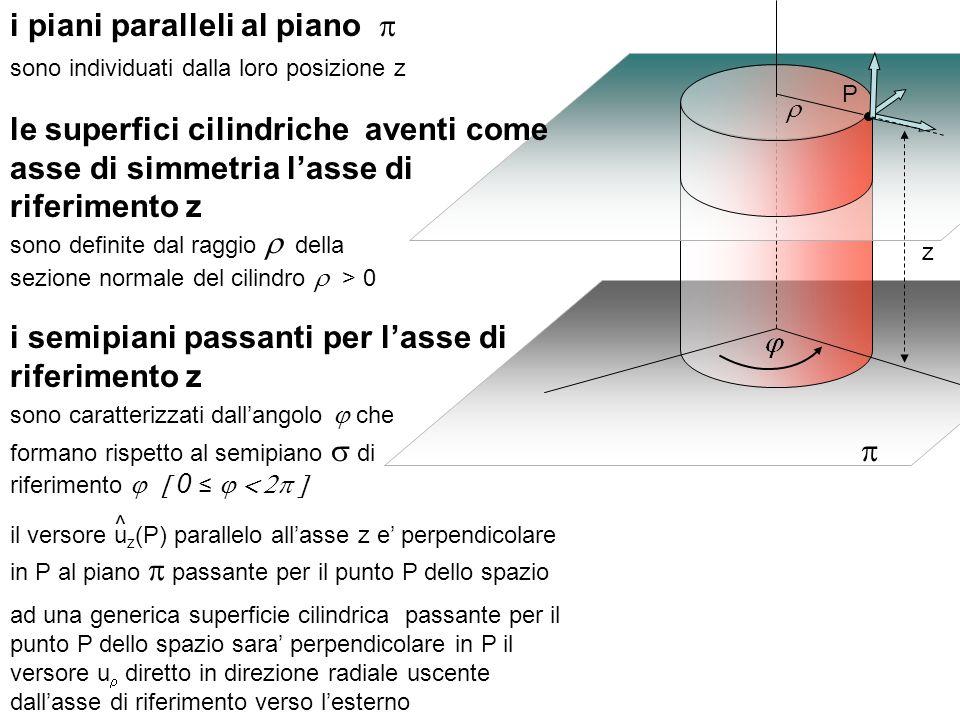 sono definite dal raggio della sezione normale del cilindro > 0 i semipiani passanti per lasse di riferimento z sono caratterizzati dallangolo che for