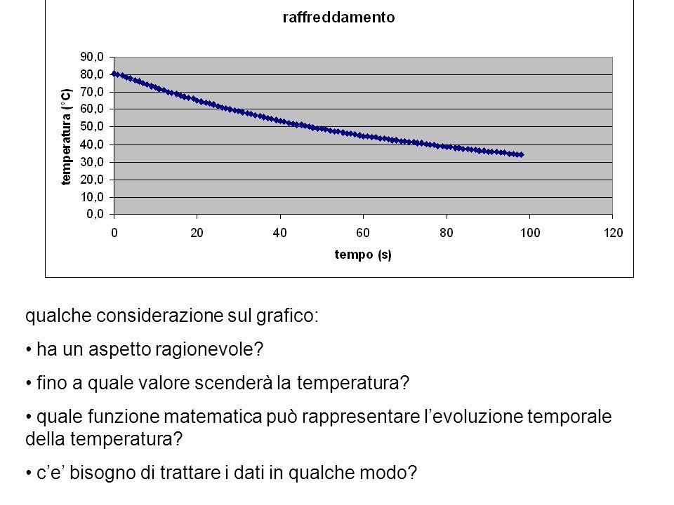 La discesa della temperatura sembra seguire un andamento esponenziale, ma: –la funzione esponenziale negativa ha 0 come limite, mentre il limite dei nostri dati è la temperatura dellambiente circostante (in generale diversa da 0).