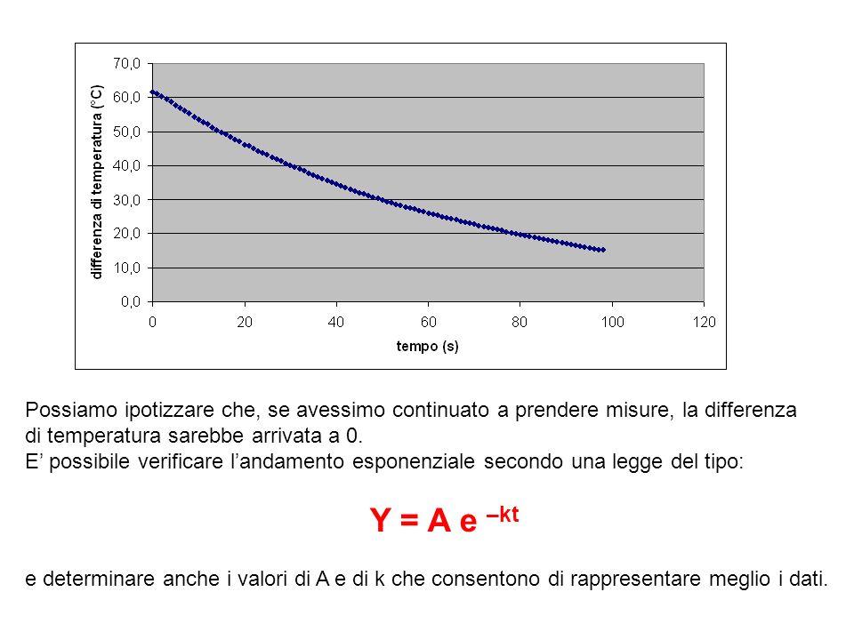 Possiamo ipotizzare che, se avessimo continuato a prendere misure, la differenza di temperatura sarebbe arrivata a 0.