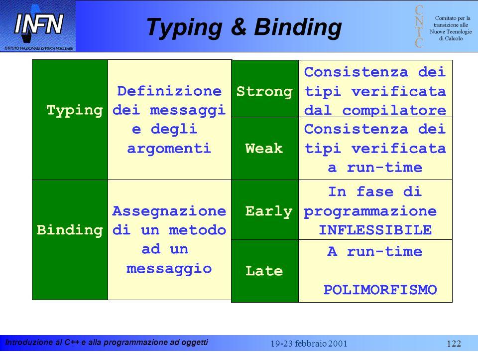 Introduzione al C++ e alla programmazione ad oggetti 19-23 febbraio 2001122 Typing & Binding Typing Definizione dei messaggi e degli argomenti Binding