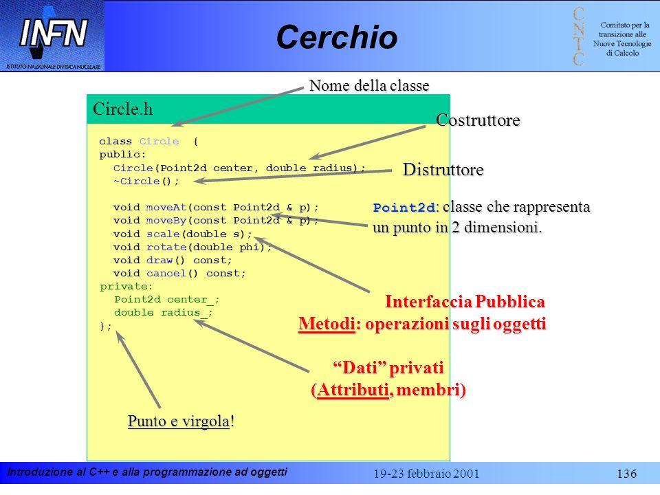 Introduzione al C++ e alla programmazione ad oggetti 19-23 febbraio 2001136 Circle.h CerchioCostruttore Distruttore Nome della classe Punto e virgola!