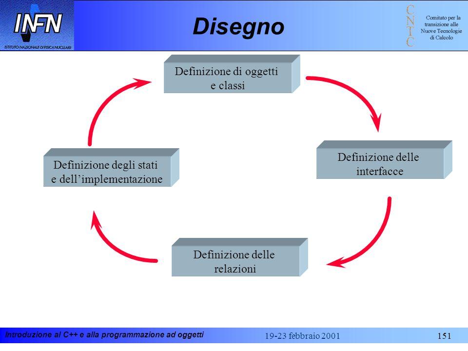Introduzione al C++ e alla programmazione ad oggetti 19-23 febbraio 2001151 Disegno Definizione delle interfacce Definizione di oggetti e classi Defin