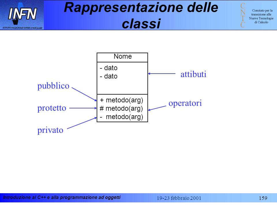 Introduzione al C++ e alla programmazione ad oggetti 19-23 febbraio 2001159 Rappresentazione delle classi Nome + metodo(arg) # metodo(arg) - metodo(ar