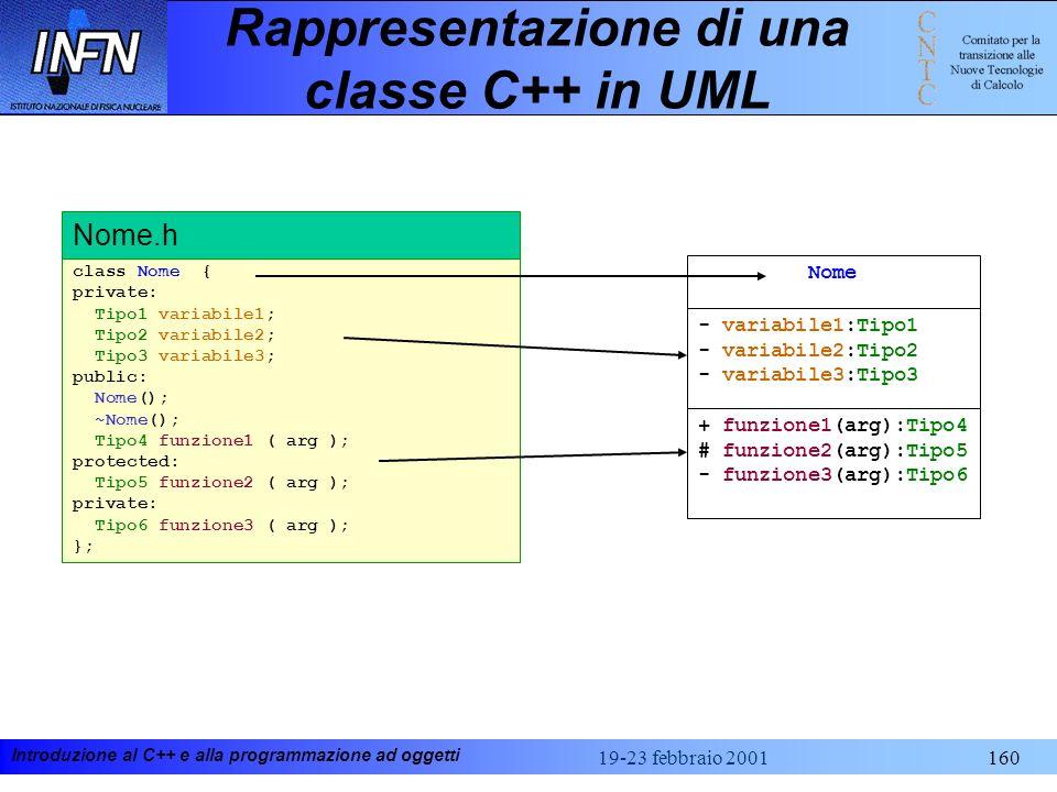 Introduzione al C++ e alla programmazione ad oggetti 19-23 febbraio 2001160 Rappresentazione di una classe C++ in UML class Nome { private: Tipo1 vari