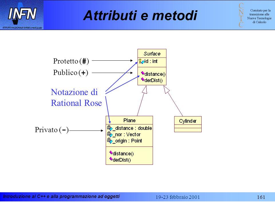 Introduzione al C++ e alla programmazione ad oggetti 19-23 febbraio 2001161 Attributi e metodi Publico ( + ) Privato ( - ) Protetto ( # ) Notazione di