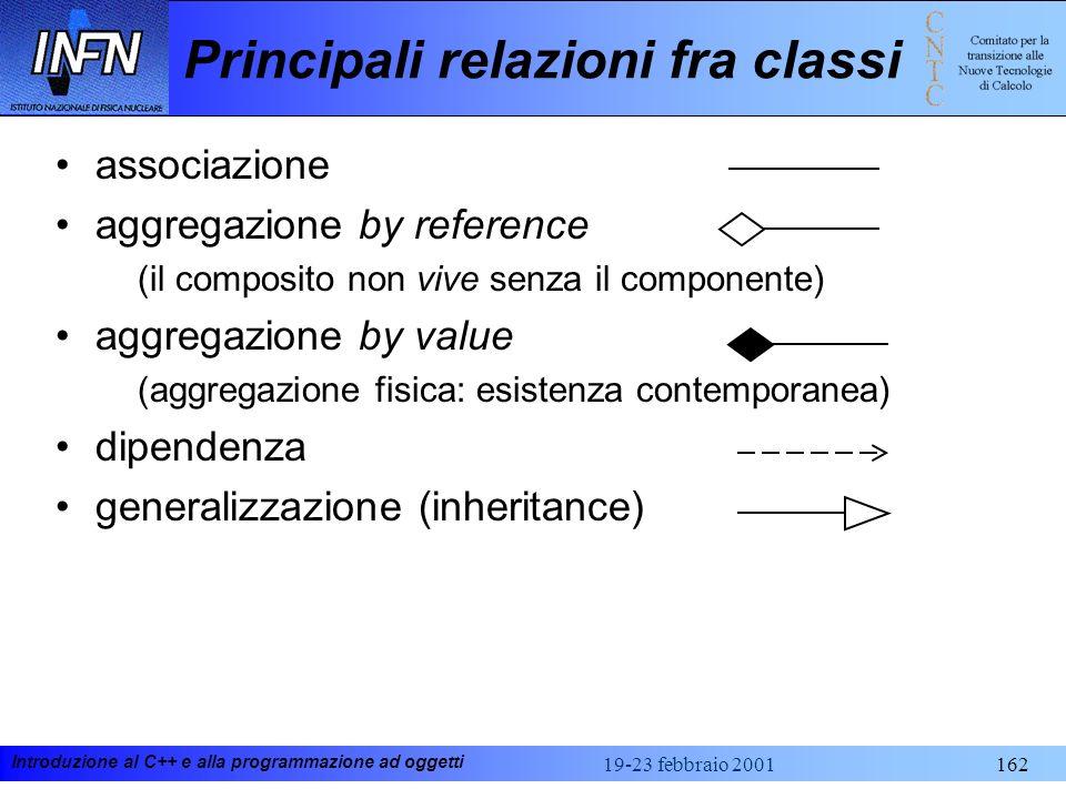 Introduzione al C++ e alla programmazione ad oggetti 19-23 febbraio 2001162 Principali relazioni fra classi associazione aggregazione by reference (il