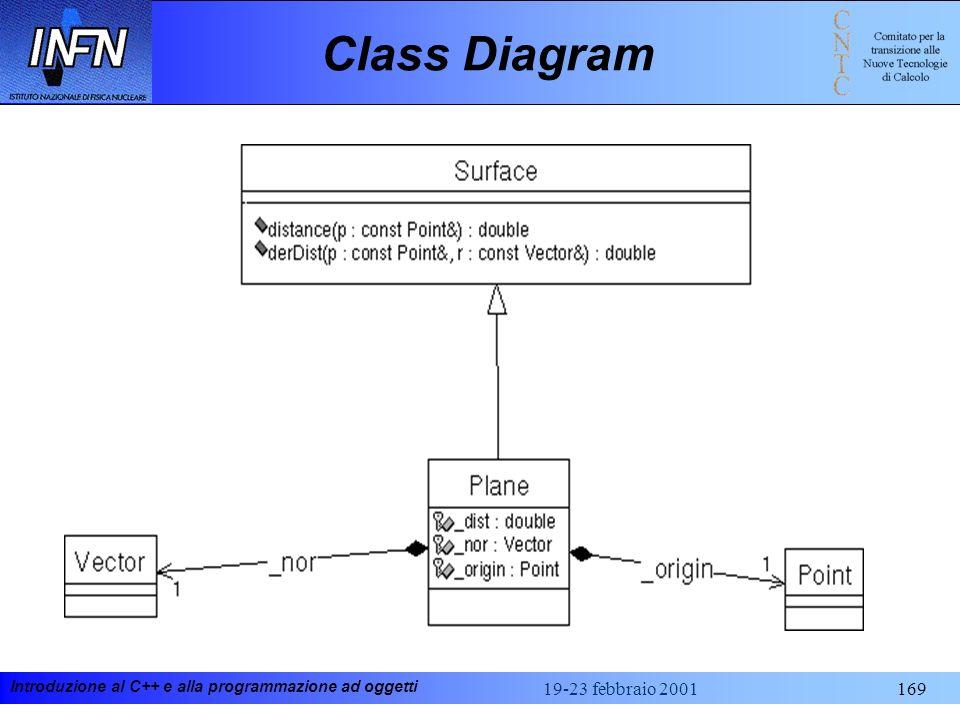 Introduzione al C++ e alla programmazione ad oggetti 19-23 febbraio 2001169 Class Diagram