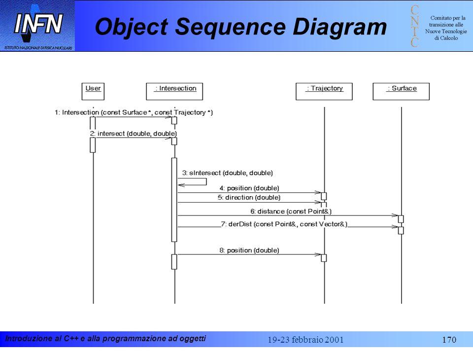 Introduzione al C++ e alla programmazione ad oggetti 19-23 febbraio 2001170 Object Sequence Diagram