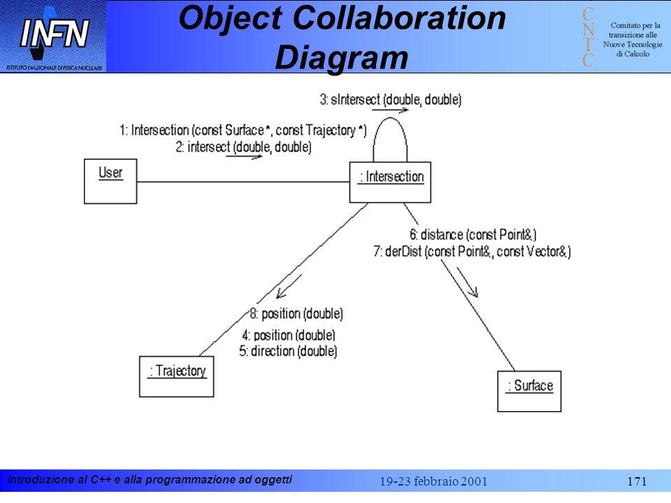 Introduzione al C++ e alla programmazione ad oggetti 19-23 febbraio 2001171 Object Collaboration Diagram
