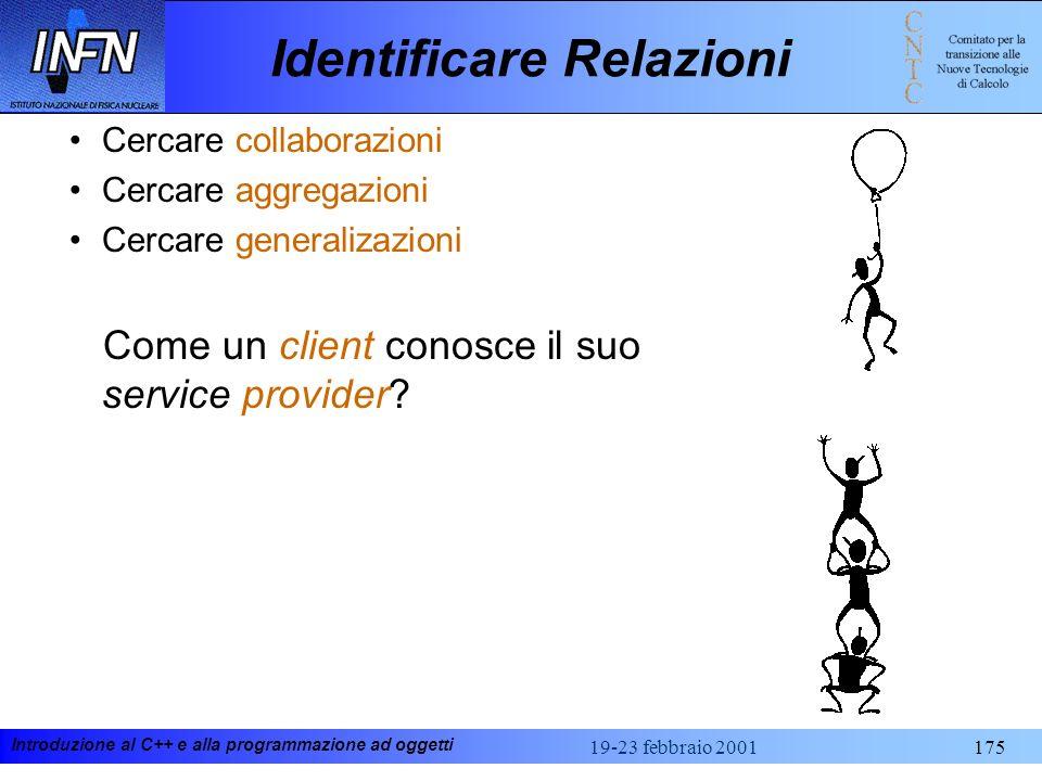 Introduzione al C++ e alla programmazione ad oggetti 19-23 febbraio 2001175 Identificare Relazioni Cercare collaborazioni Cercare aggregazioni Cercare