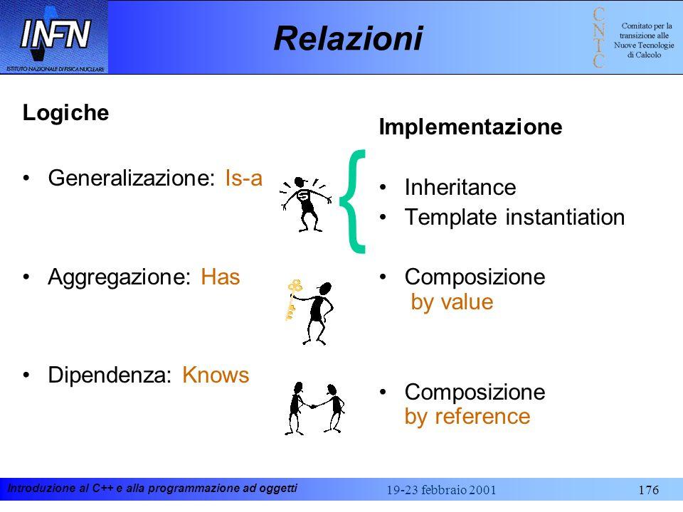Introduzione al C++ e alla programmazione ad oggetti 19-23 febbraio 2001176 Relazioni Logiche Generalizazione: Is-a Aggregazione: Has Dipendenza: Know