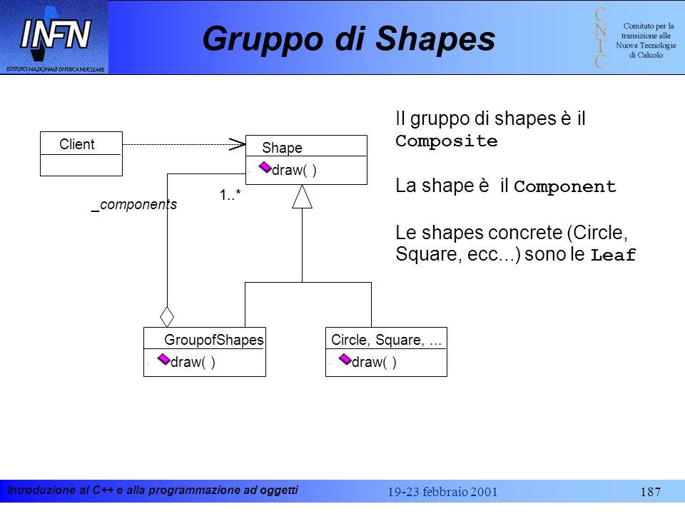 Introduzione al C++ e alla programmazione ad oggetti 19-23 febbraio 2001187 Gruppo di Shapes Circle, Square,... draw( ) Shape draw( ) GroupofShapes dr